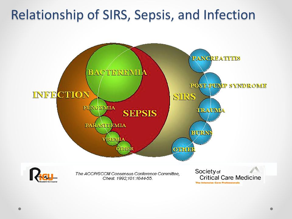 Relationship of SIRS, Sepsis, and Infection