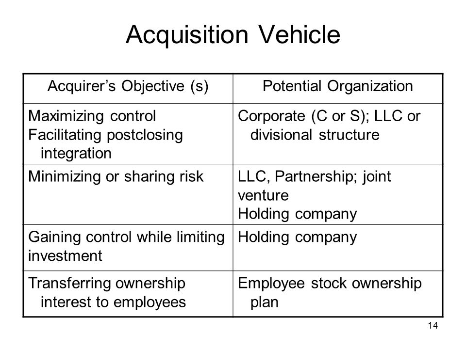 Acquisition Vehicle Acquirer's Objective (s) Potential Organization