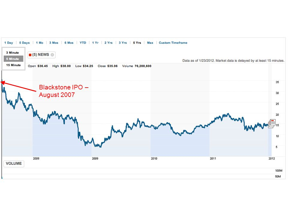 Blackstone IPO – August 2007