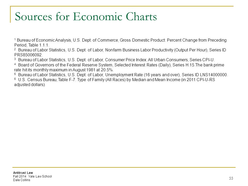 Sources for Economic Charts