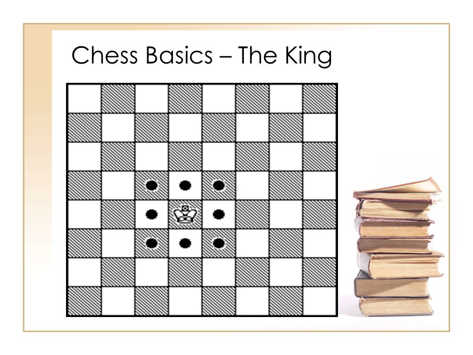 Chess Basics – The King