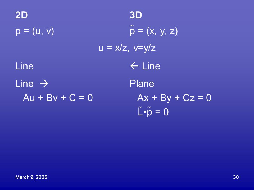 2D 3D p = (u, v) p = (x, y, z) u = x/z, v=y/z Line  Line Line 