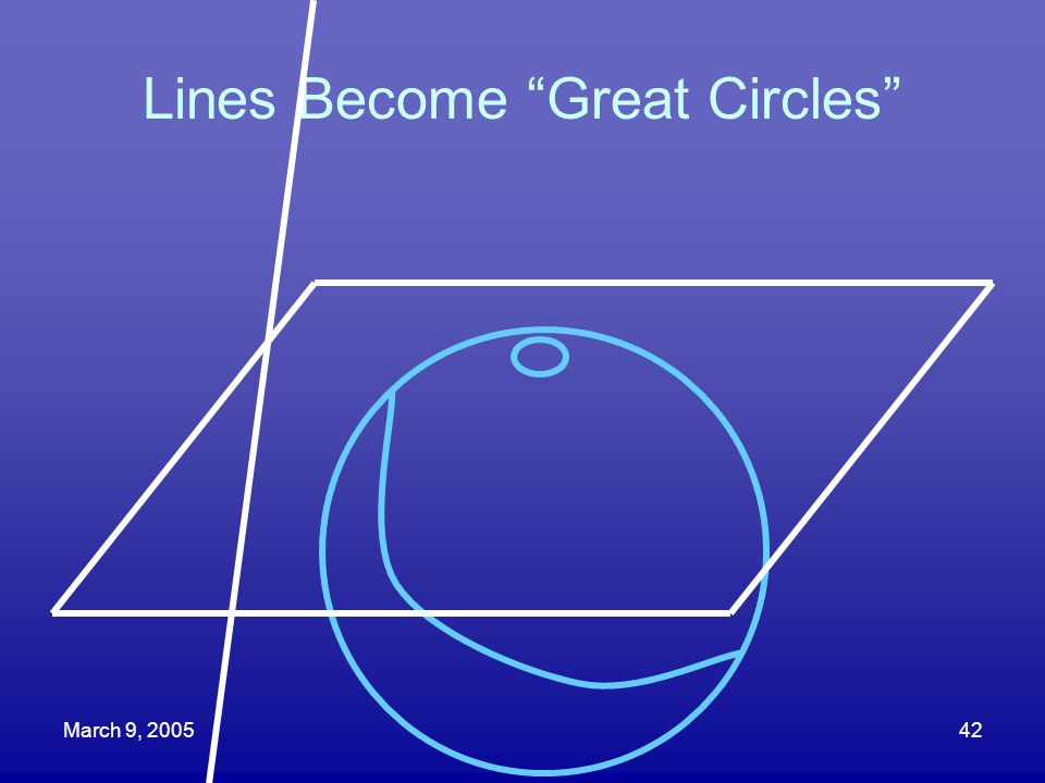 Lines Become Great Circles