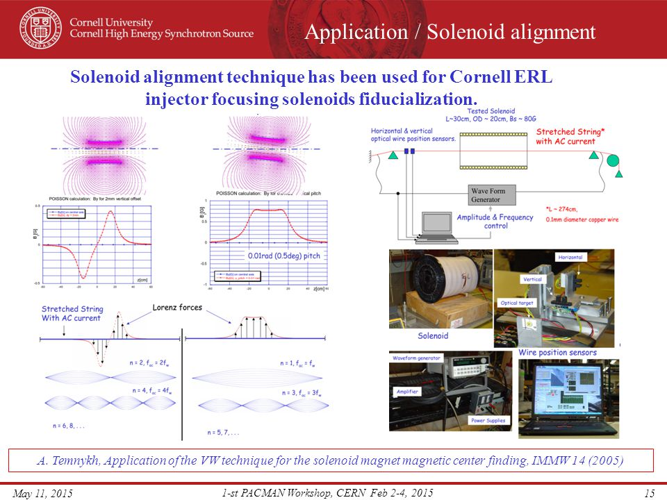 Application / Solenoid alignment