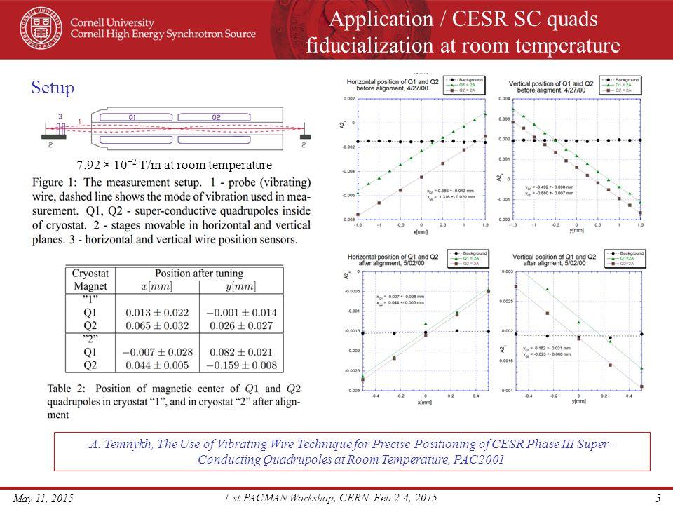 Application / CESR SC quads fiducialization at room temperature