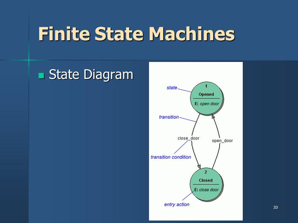 Finite State Machines State Diagram