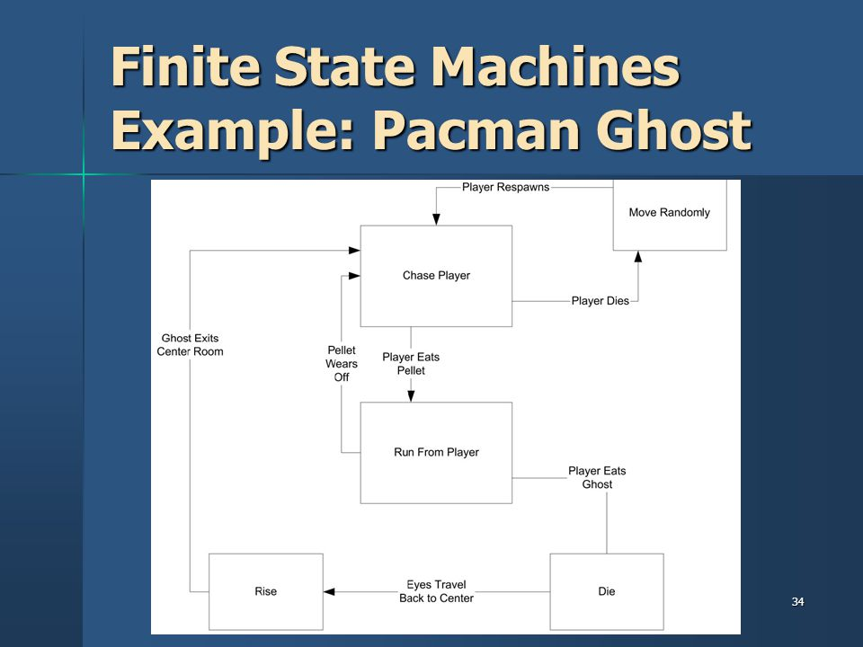 Finite State Machines Example: Pacman Ghost