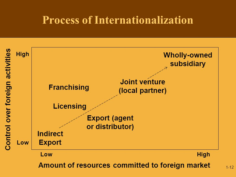 Process of Internationalization