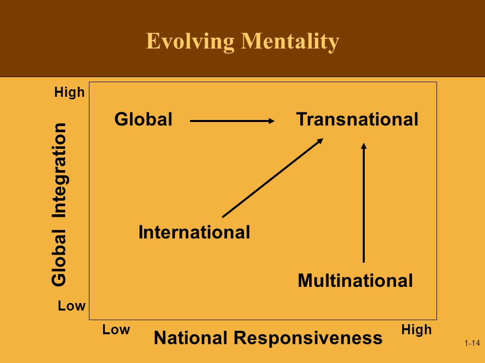 Evolving Mentality Global Transnational Global Integration