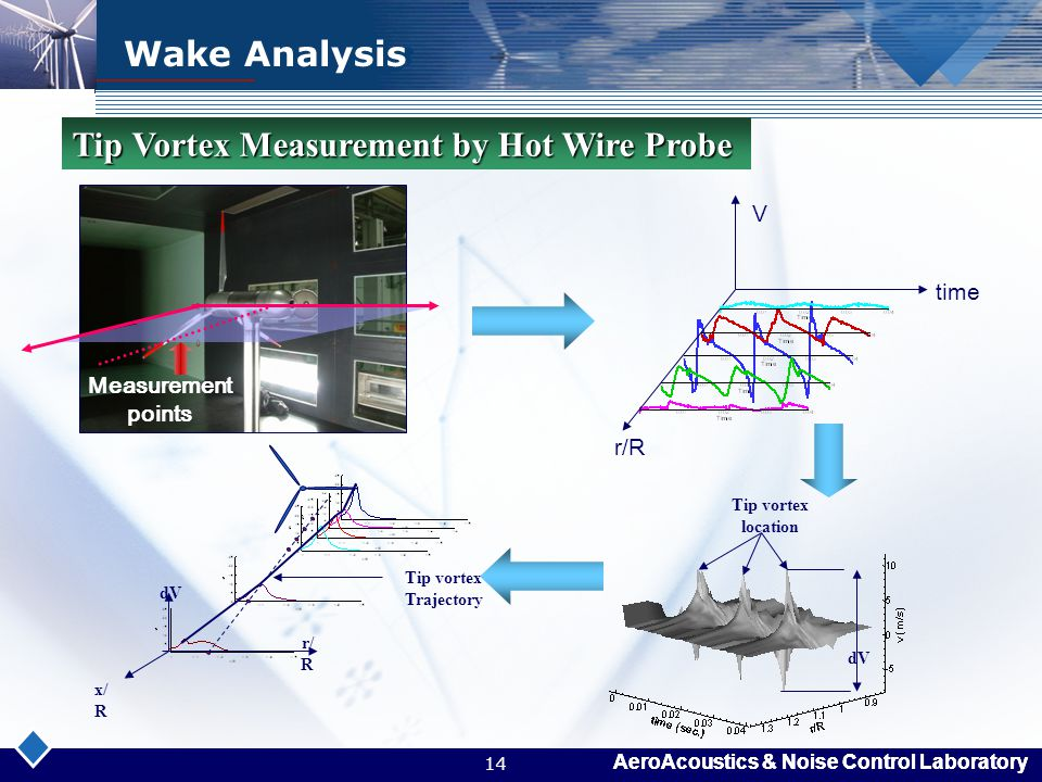 Tip Vortex Measurement by Hot Wire Probe