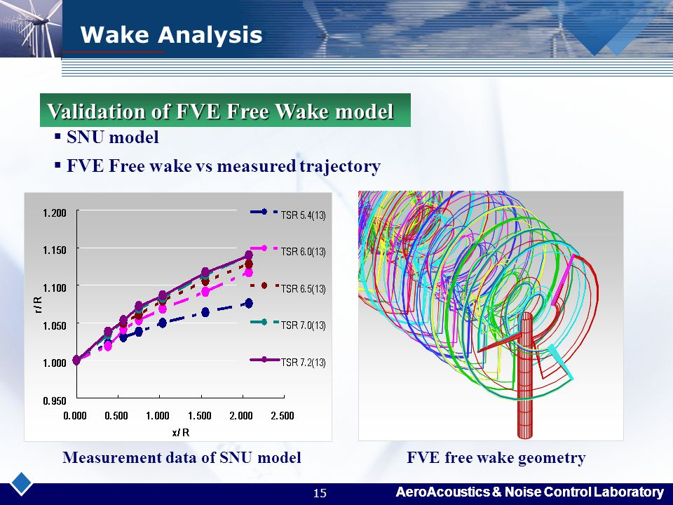 Validation of FVE Free Wake model