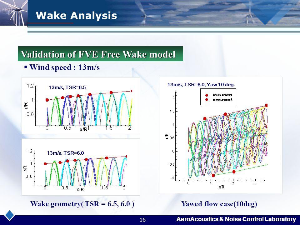 Validation of FVE Free Wake model