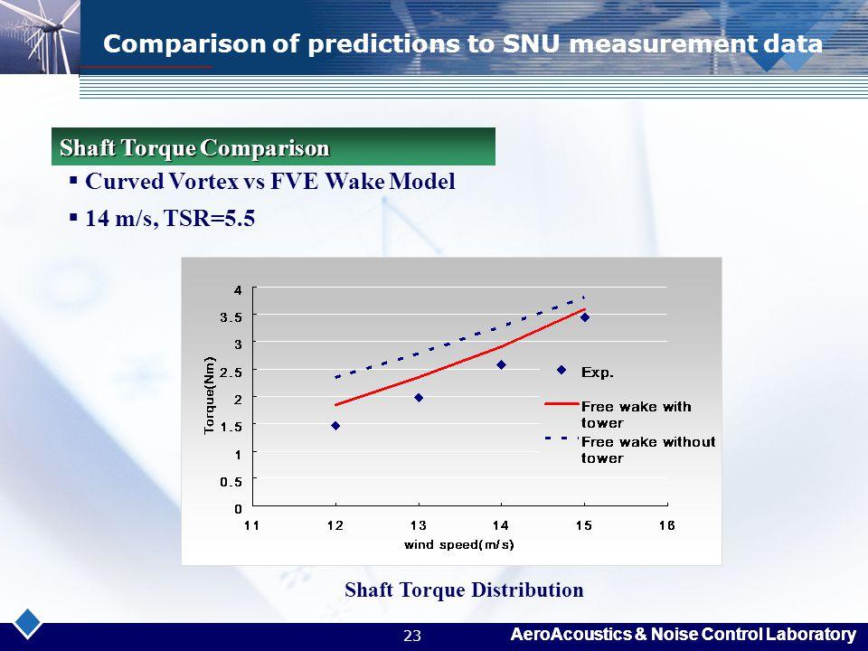 Comparison of predictions to SNU measurement data
