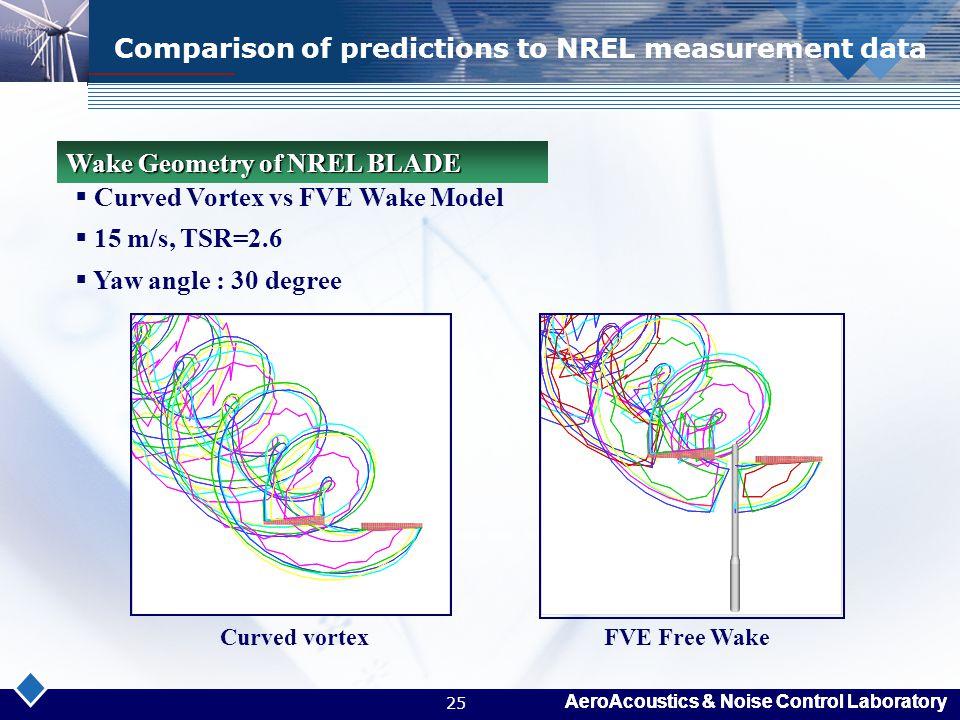 Comparison of predictions to NREL measurement data