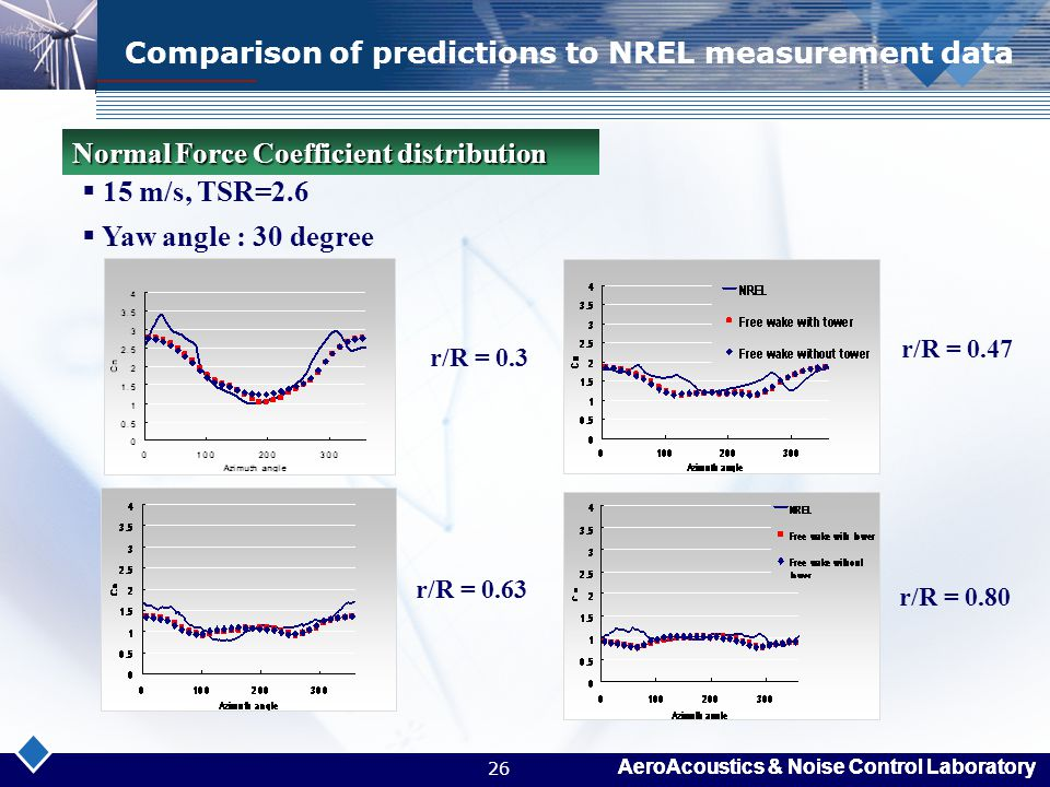 Comparison of predictions to NREL measurement data