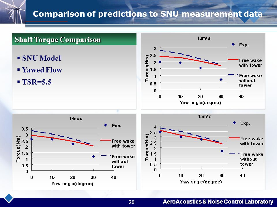 Comparison of predictions to SNU measurement data