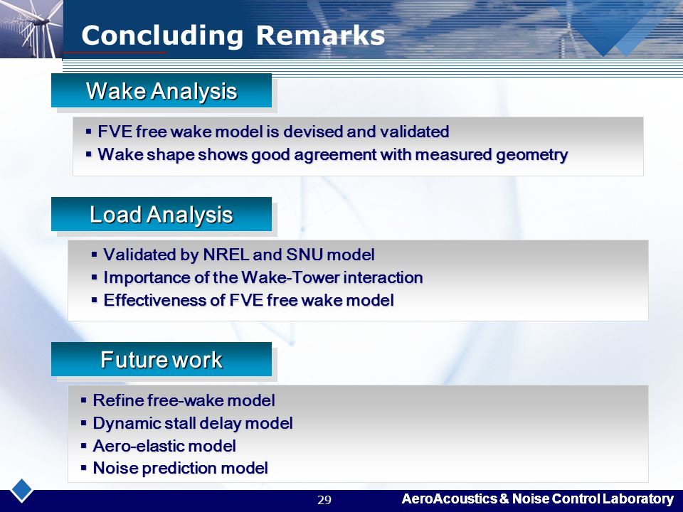 Concluding Remarks Wake Analysis Load Analysis Future work