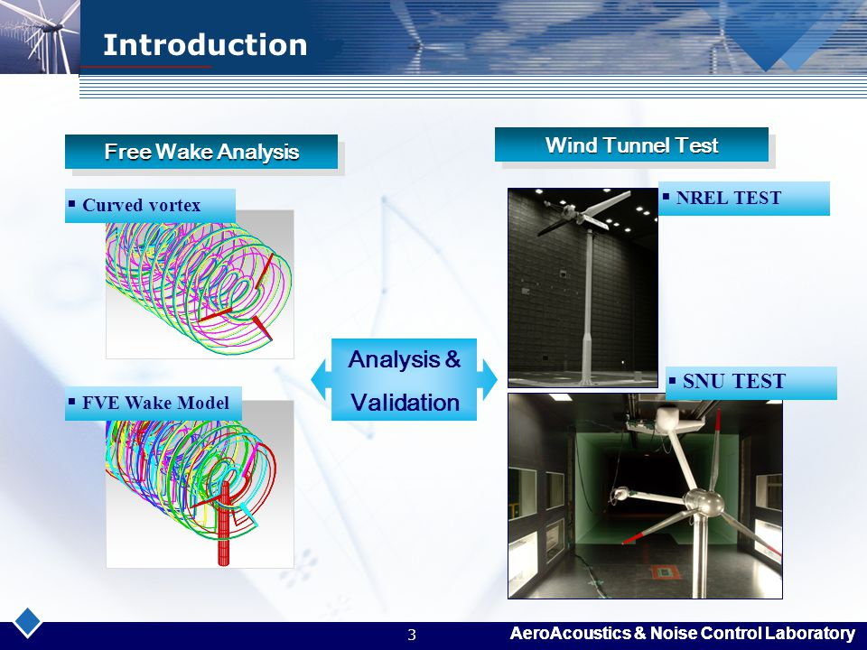 Introduction Analysis & Validation Wind Tunnel Test Free Wake Analysis