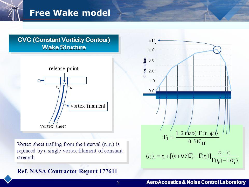 CVC (Constant Vorticity Contour) Wake Structure