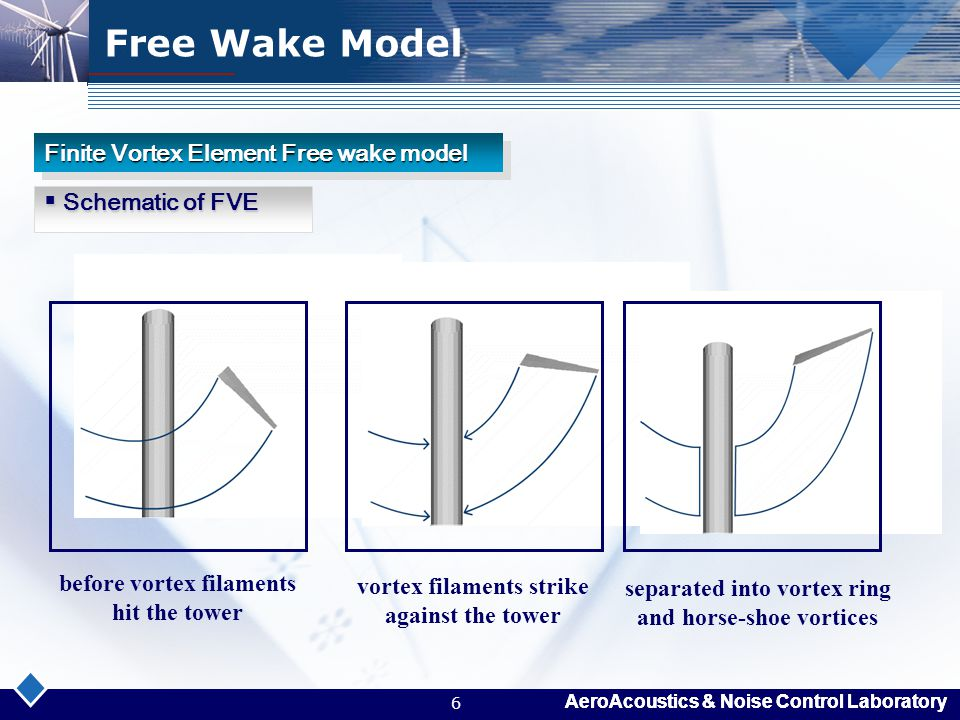 Free Wake Model Schematic of FVE Finite Vortex Element Free wake model