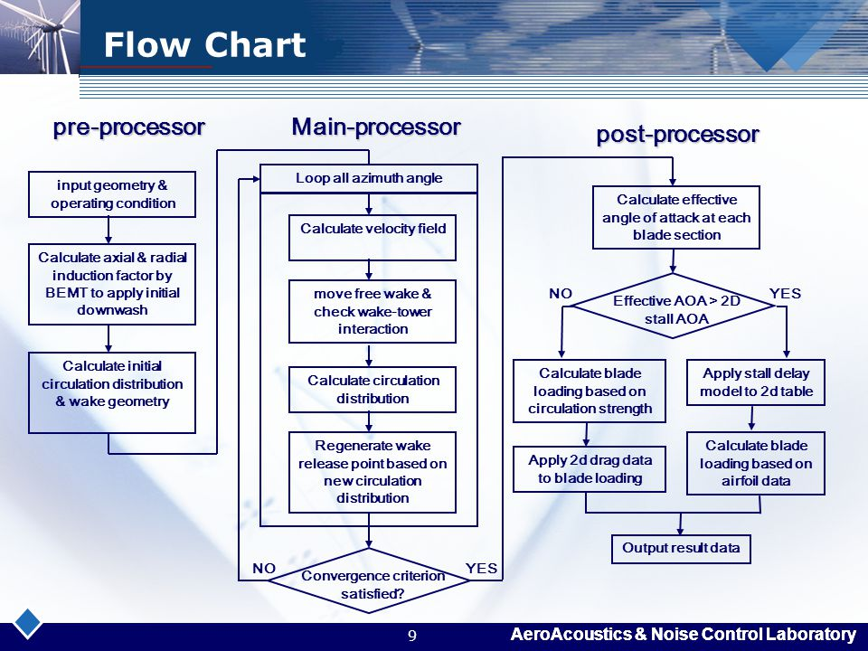 Flow Chart pre-processor Main-processor post-processor