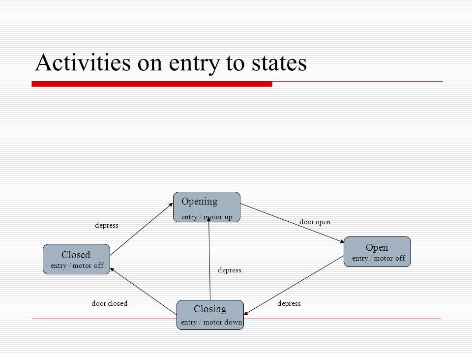 Activities on entry to states