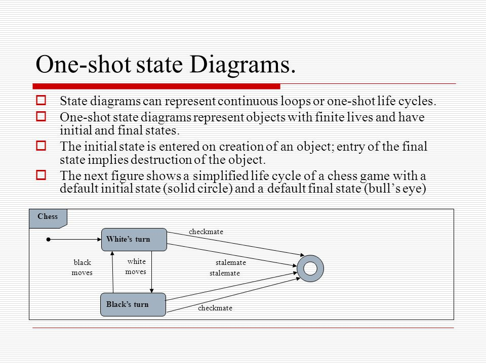 One-shot state Diagrams.