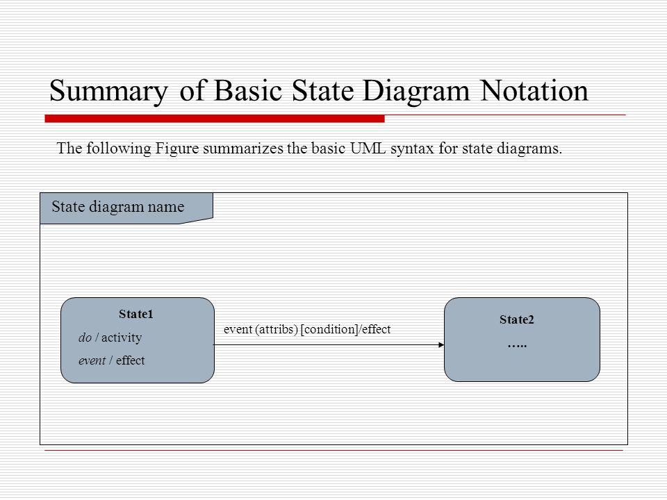 Summary of Basic State Diagram Notation