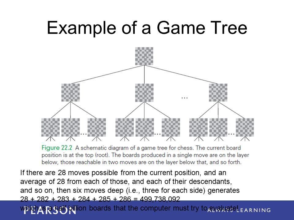 Example of a Game Tree