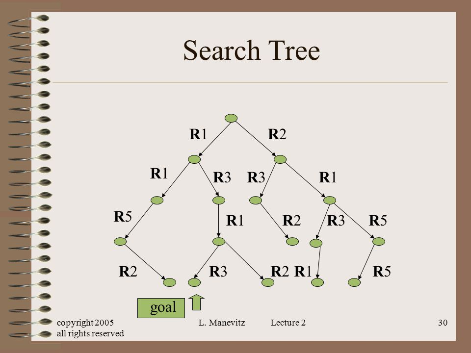 Search Tree R1 R2 R1 R3 R3 R1 R5 R1 R2 R3 R5 R2 R3 R2 R1 R5 goal