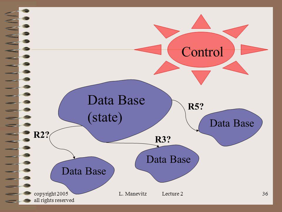 Control Data Base (state) Data Base Data Base Data Base R5 R2 R3