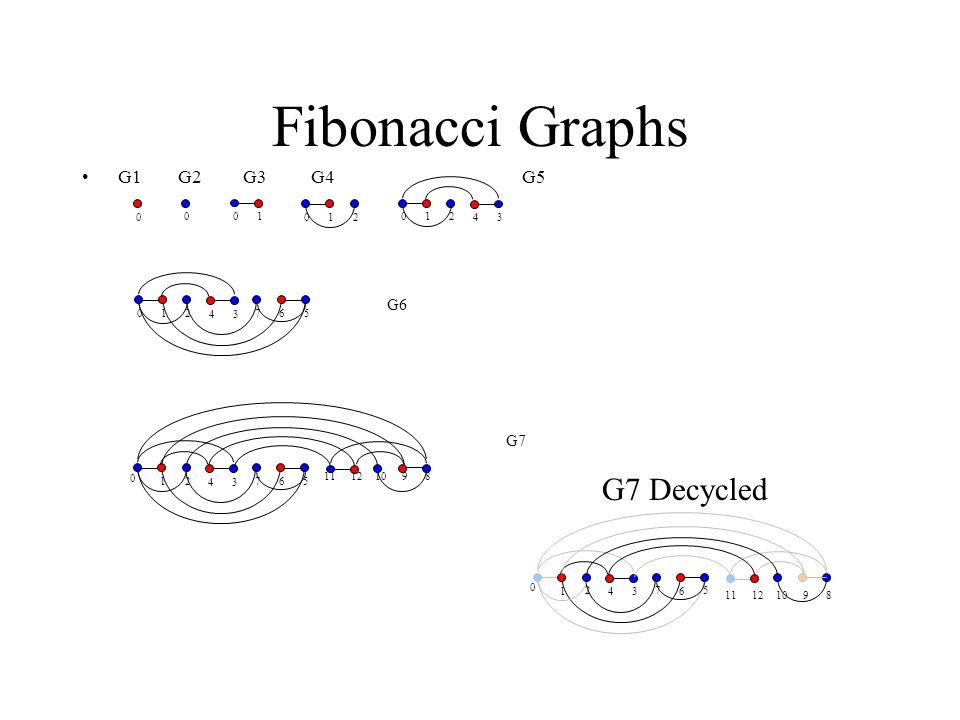 Fibonacci Graphs G7 Decycled G1 G2 G3 G4 G5 G6 G7 2 1 3 4 5 6 7