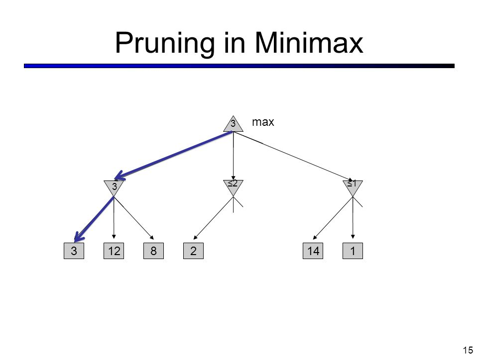 Pruning in Minimax max 3 ≤2 ≤1 3 12 8 2 14 1 3