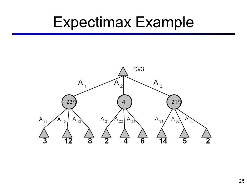 Expectimax Example 23/3 23/3 4 21/3
