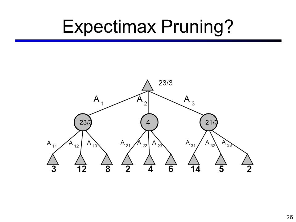 Expectimax Pruning 23/3 23/3 4 21/3