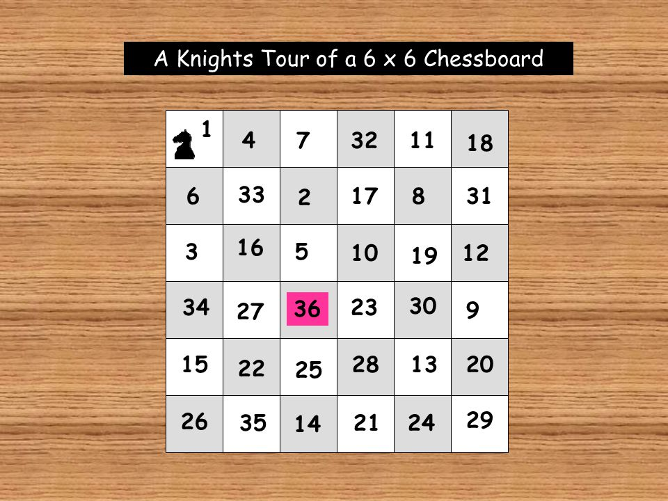 A Knights Tour of a 6 x 6 Chessboard