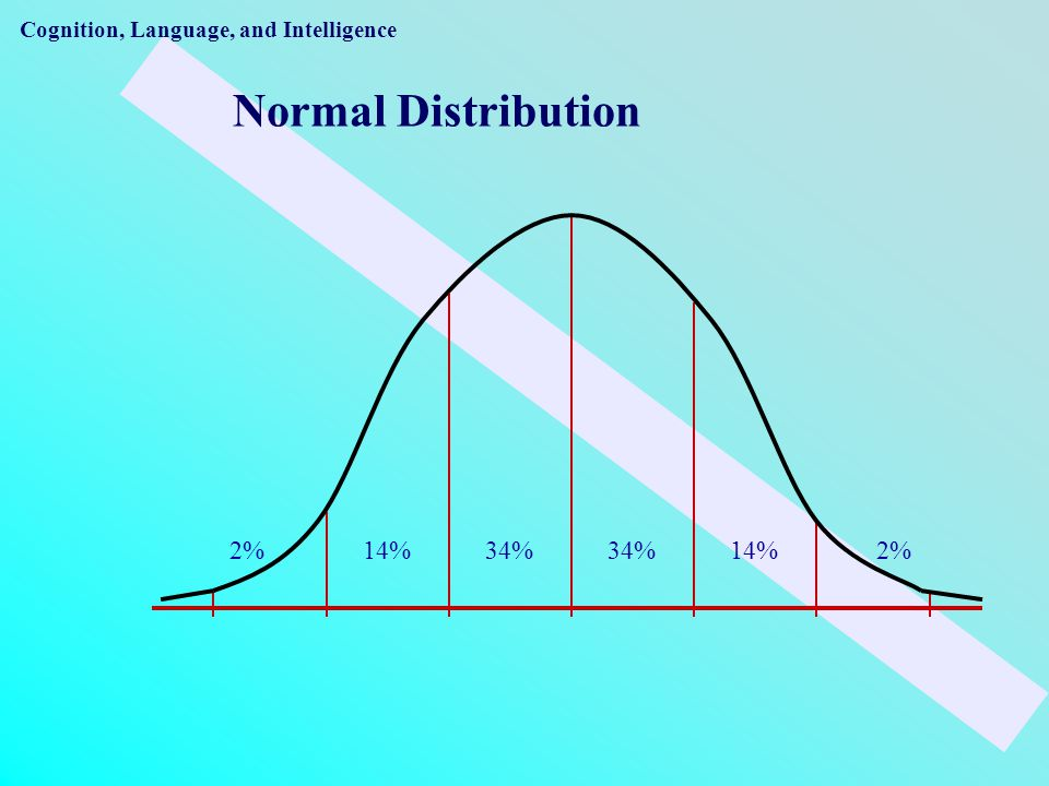 Normal Distribution 2% 14% 34% 34% 14% 2%