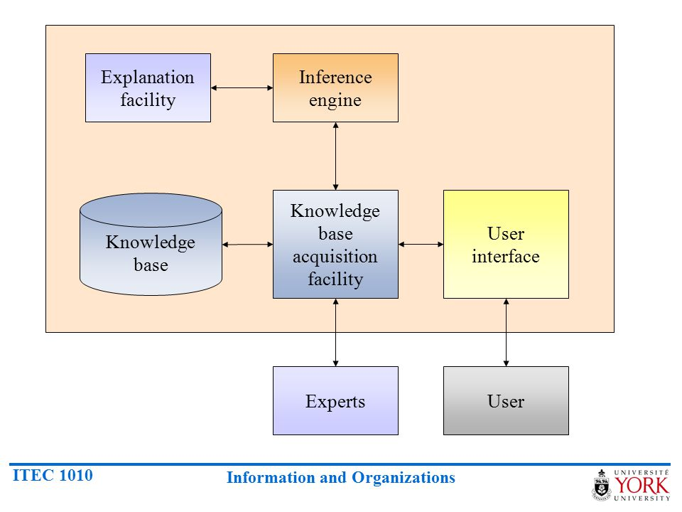 Knowledge base acquisition facility