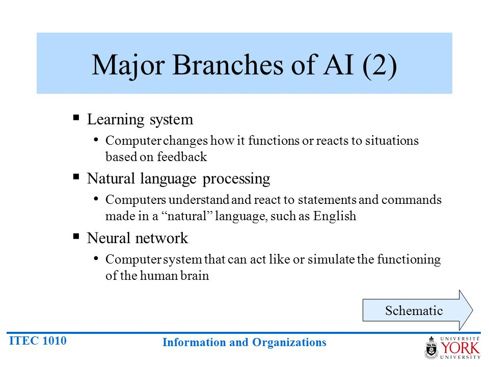 Major Branches of AI (2) Learning system Natural language processing