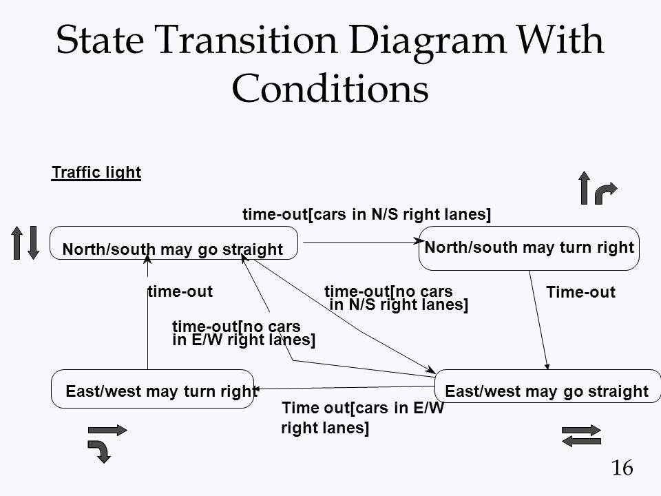 State Transition Diagram With Conditions