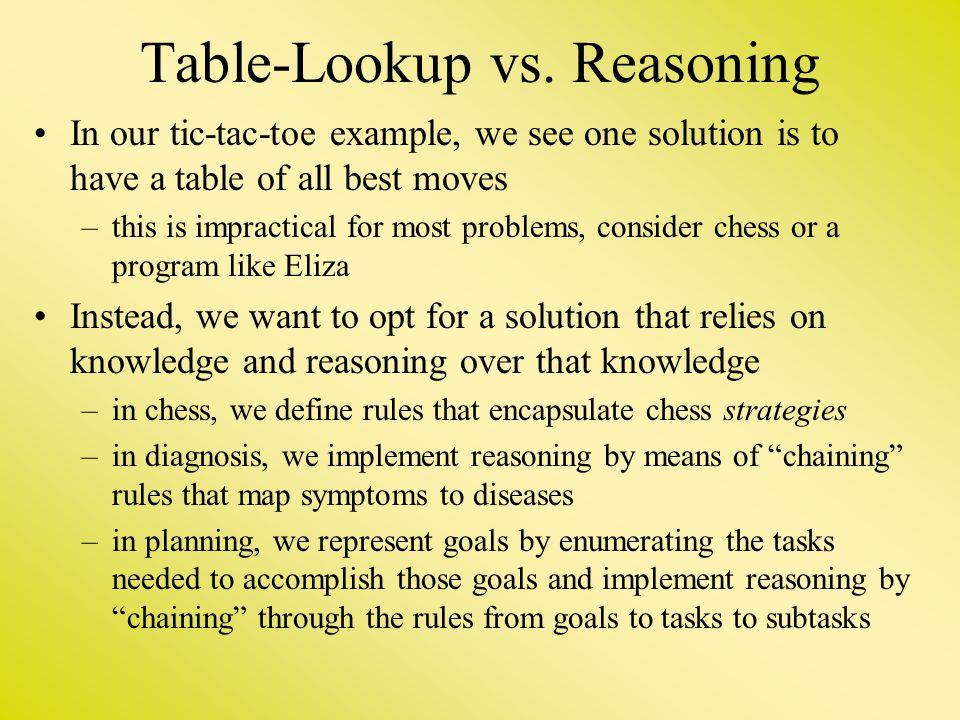 Table-Lookup vs. Reasoning