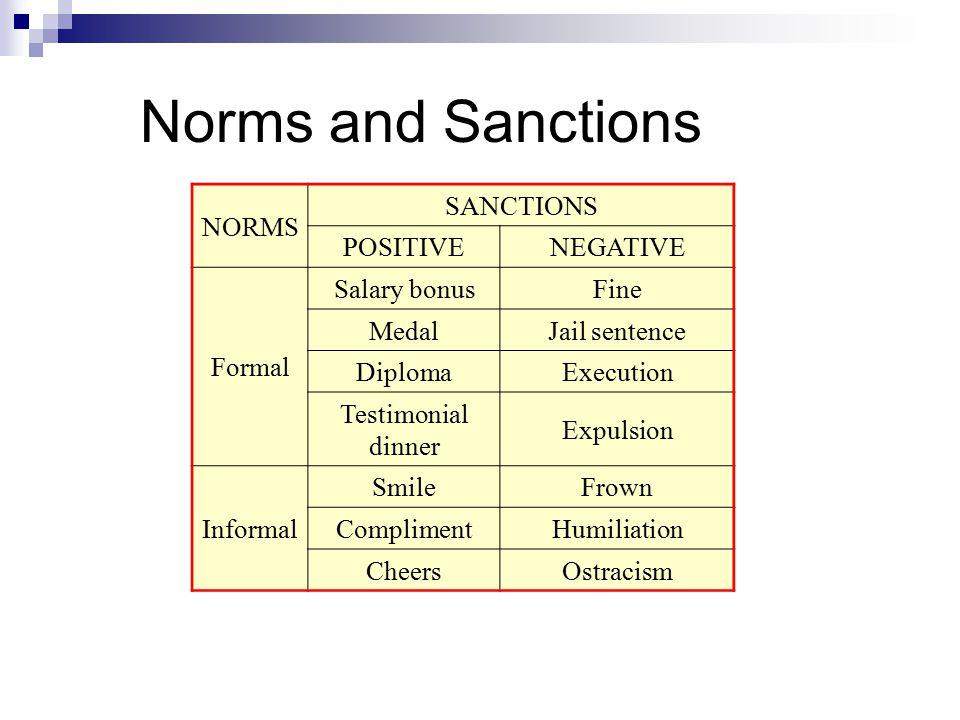 Norms and Sanctions NORMS SANCTIONS POSITIVE NEGATIVE Formal