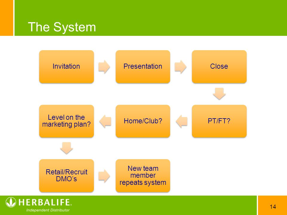The System Invitation Presentation Close PT/FT Home/Club