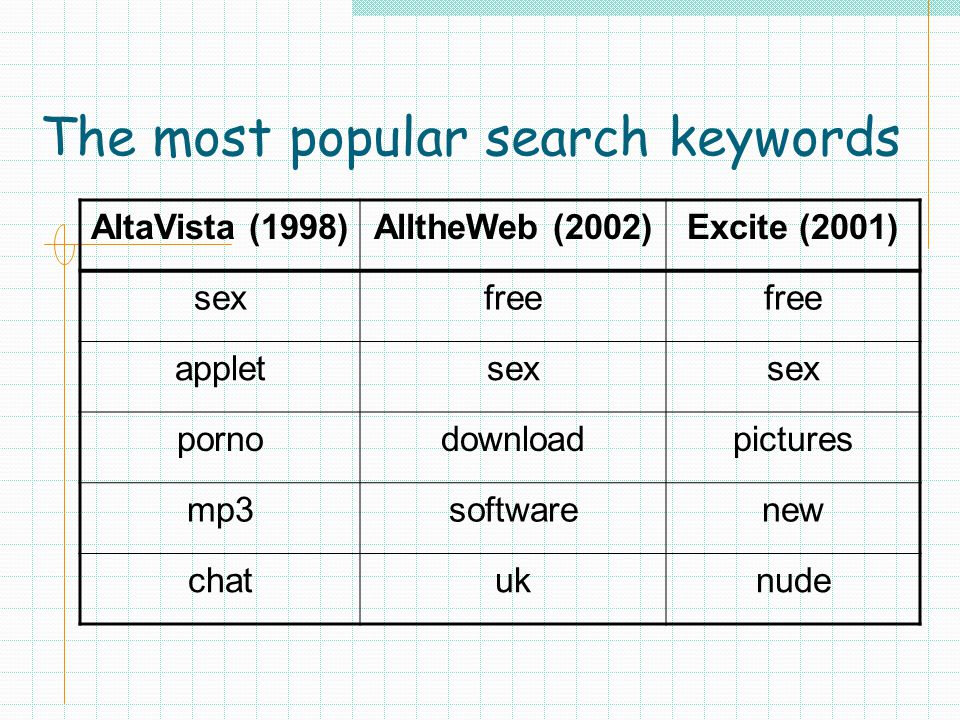 The most popular search keywords