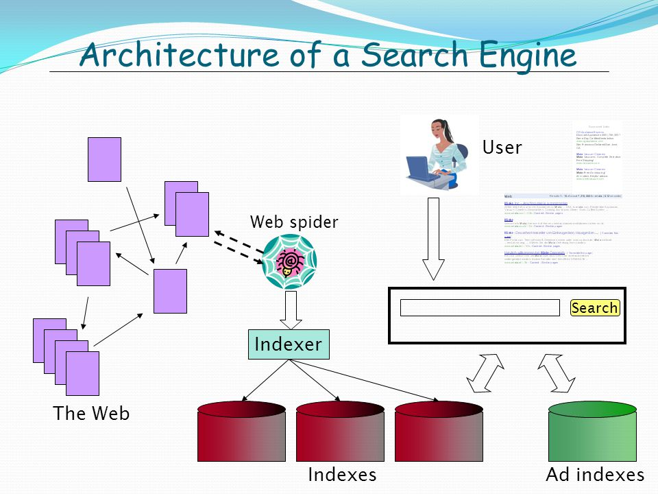 Architecture of a Search Engine