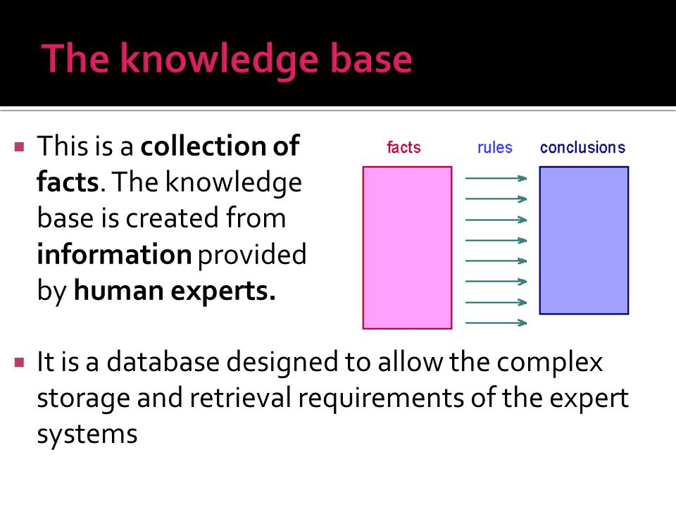 The knowledge base This is a collection of facts. The knowledge base is created from information provided by human experts.