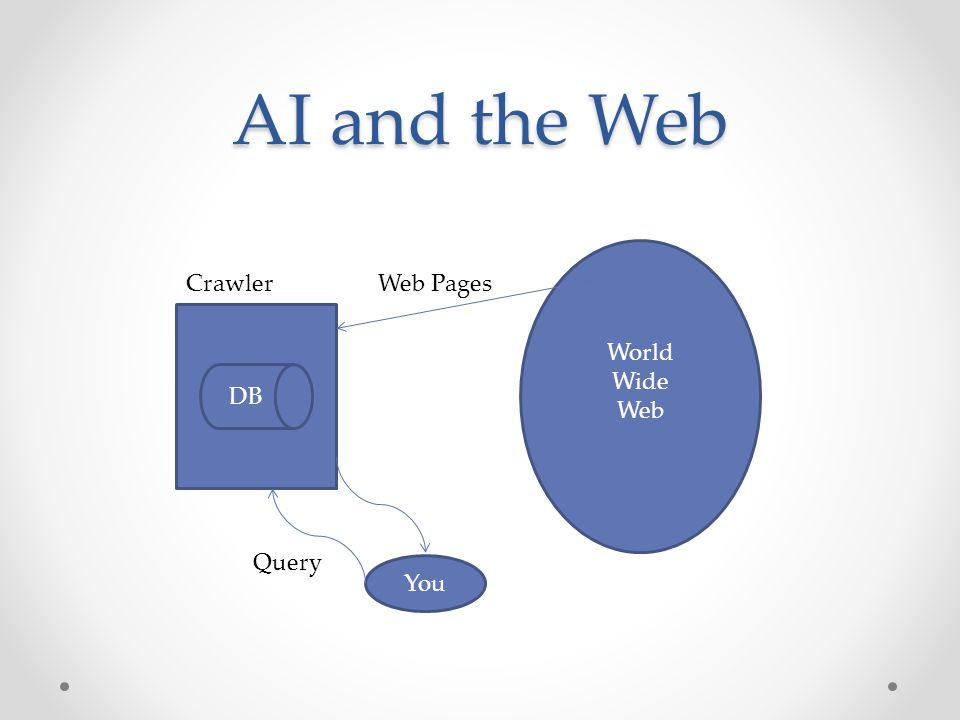 AI and the Web World Wide Web Crawler Web Pages DB Query You