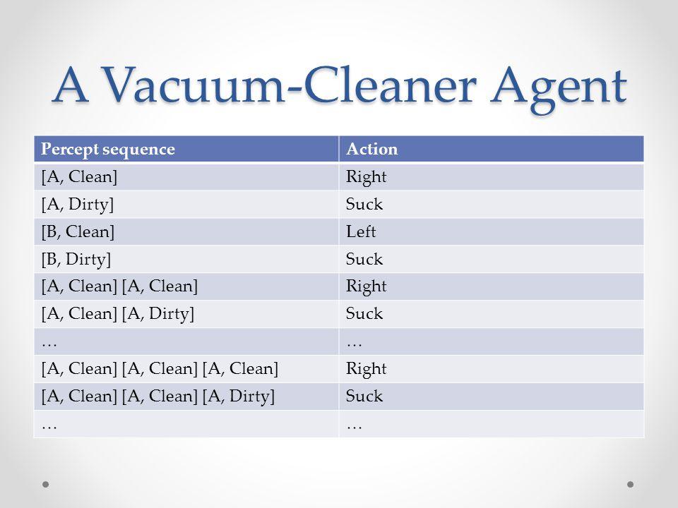A Vacuum-Cleaner Agent