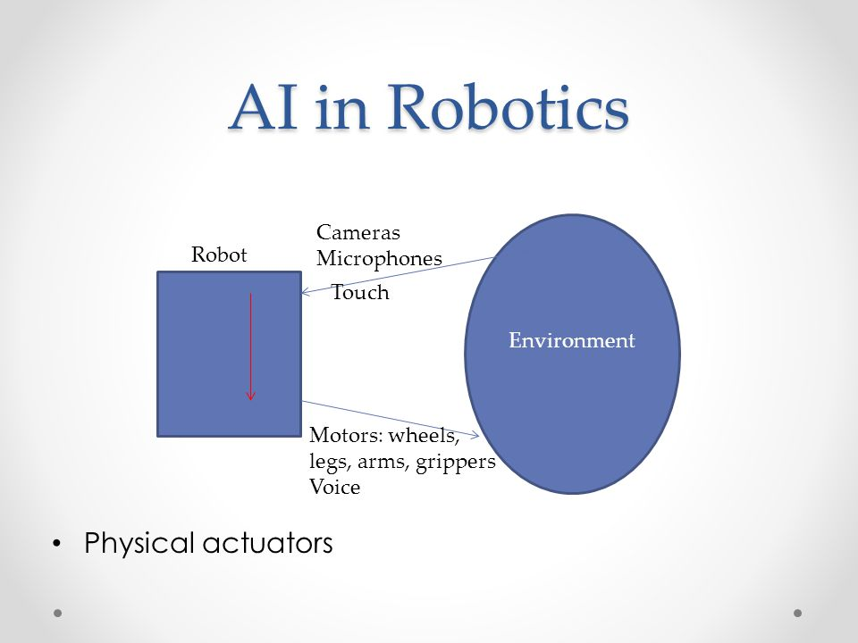 AI in Robotics Physical actuators Cameras Microphones Robot