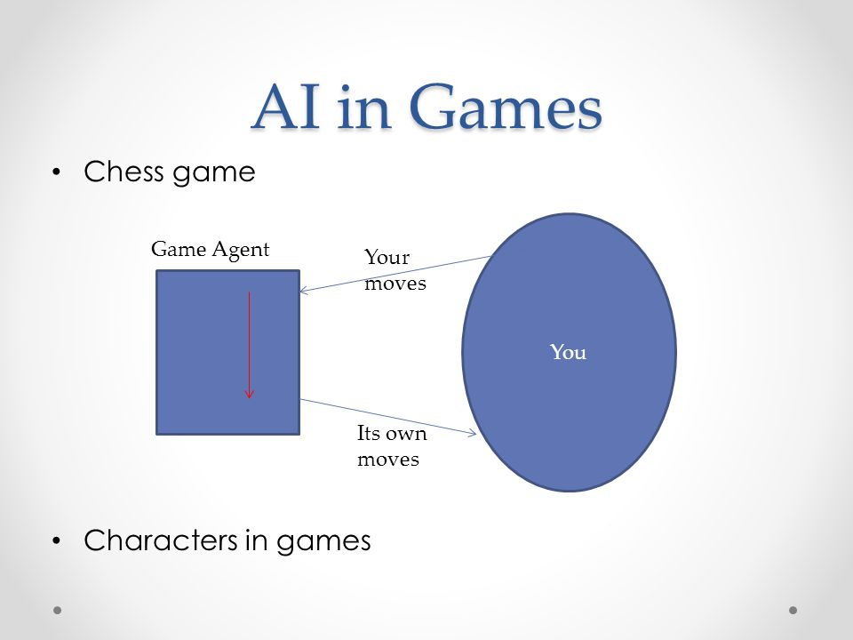 AI in Games Chess game Characters in games Game Agent Your moves You
